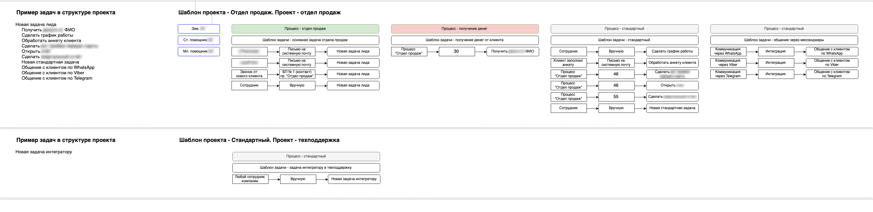 Процесс получения денег в архитектуре системы на базе ПланФикса