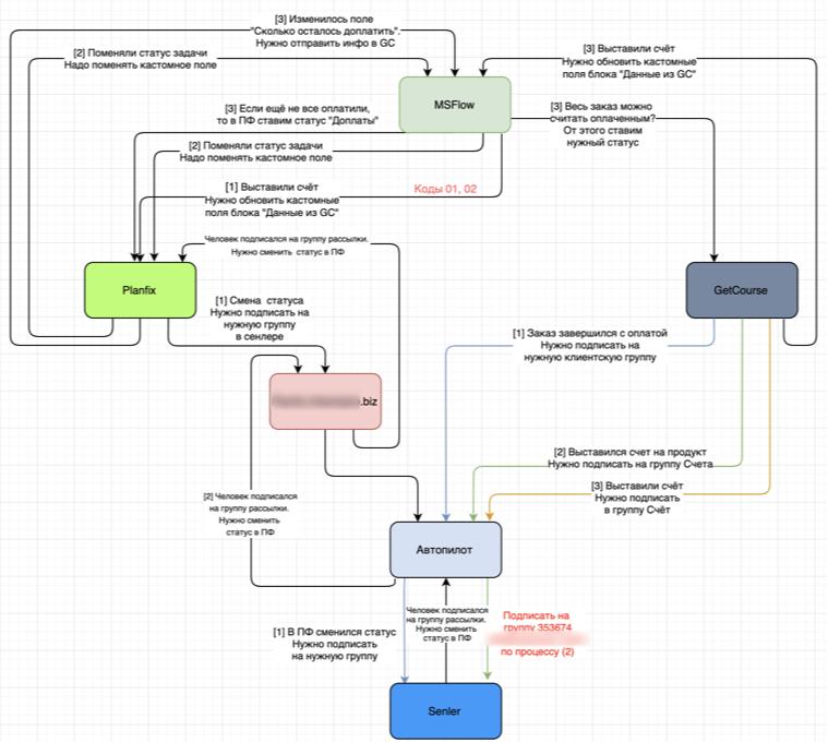 Архитектура взаимодействия систем с использованием MS Flow