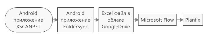 Цепочка интеграции приложений для импорта данных аналитики в ПланФикс