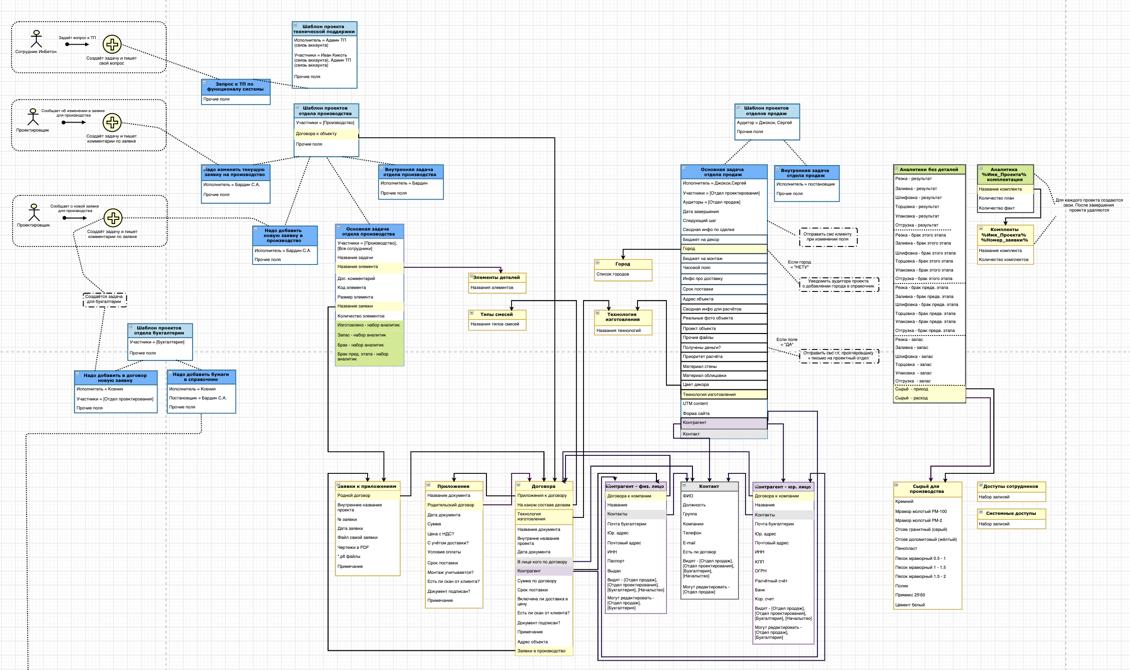 Архитектура системы управления производственным предприятием на базе ПланФикса