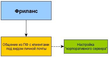 Персональное погружение в ПланФикс - Шаг 1