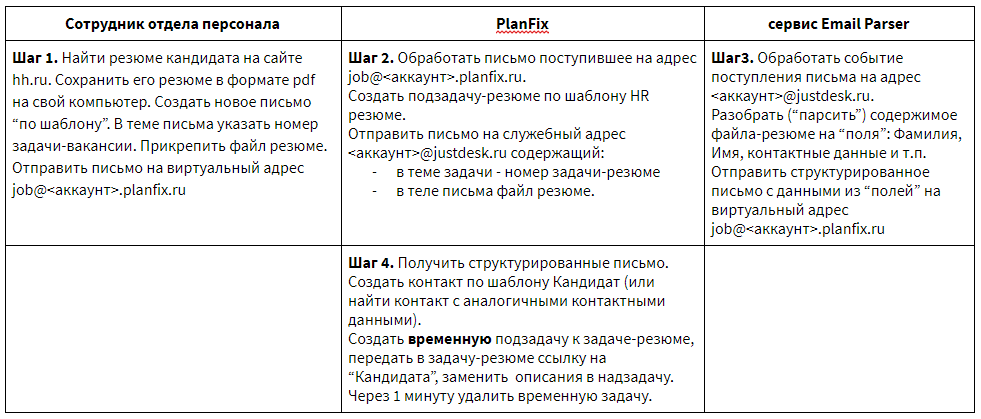 Способ приготовления вакансий hh.ru в ПланФиксе