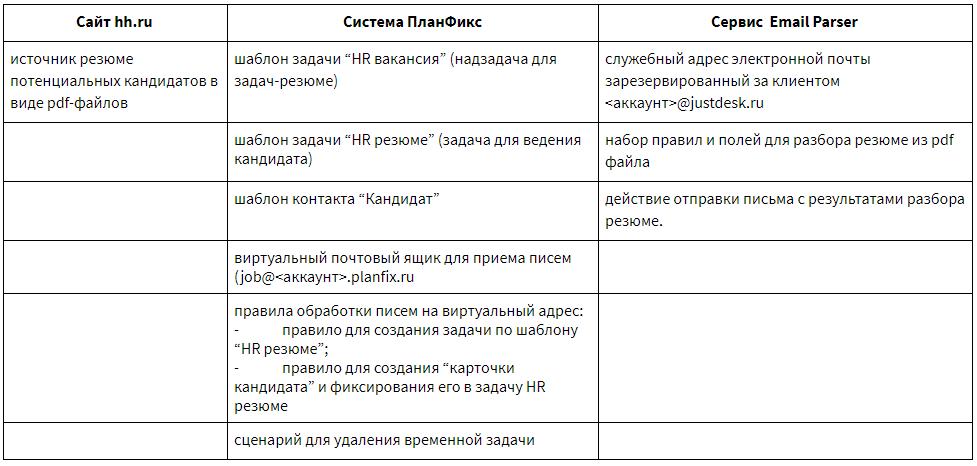 Ингридиенты для приготовления вакансий hh.ru в ПланФиксе