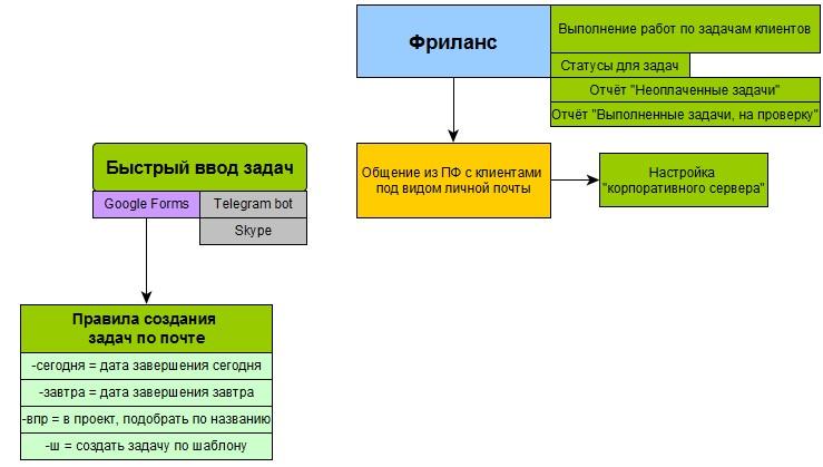 Схема настройки ПланФикса для работы фрилансера