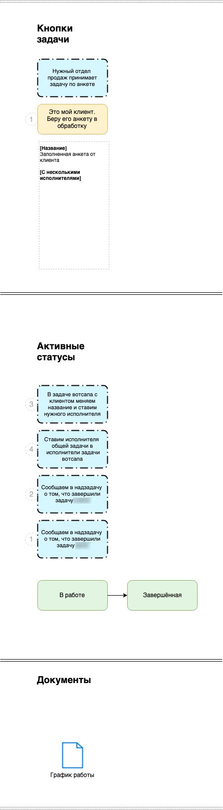 Процесс Стандартный в архитектуре системы управления проектами на базе ПланФикса