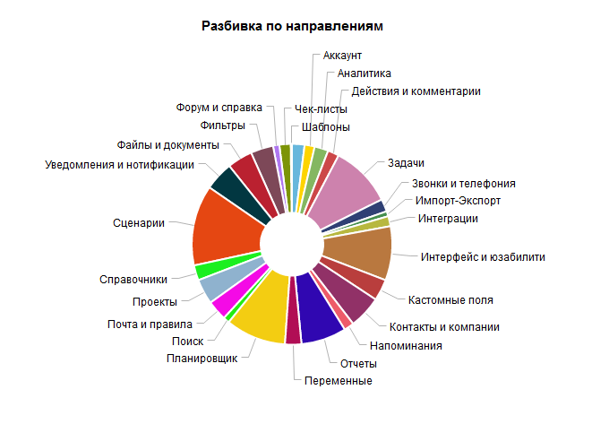 Распределение задач в очереди на доработку функционала ПланФикса по направлениям развития