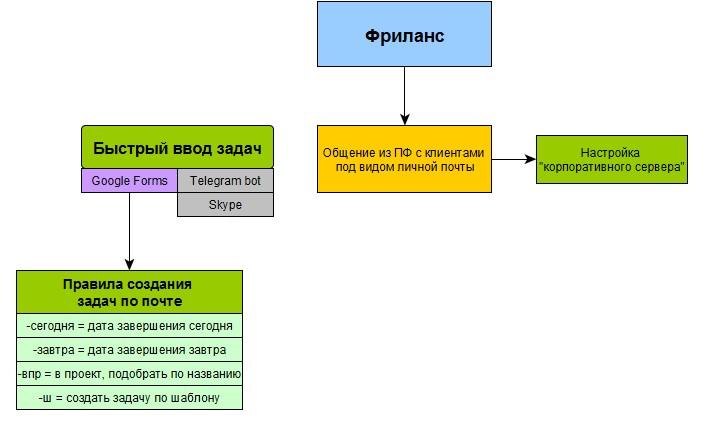 Блок-схема настройки ПланФикса для персонального использования: фриланс и быстрое создание задач
