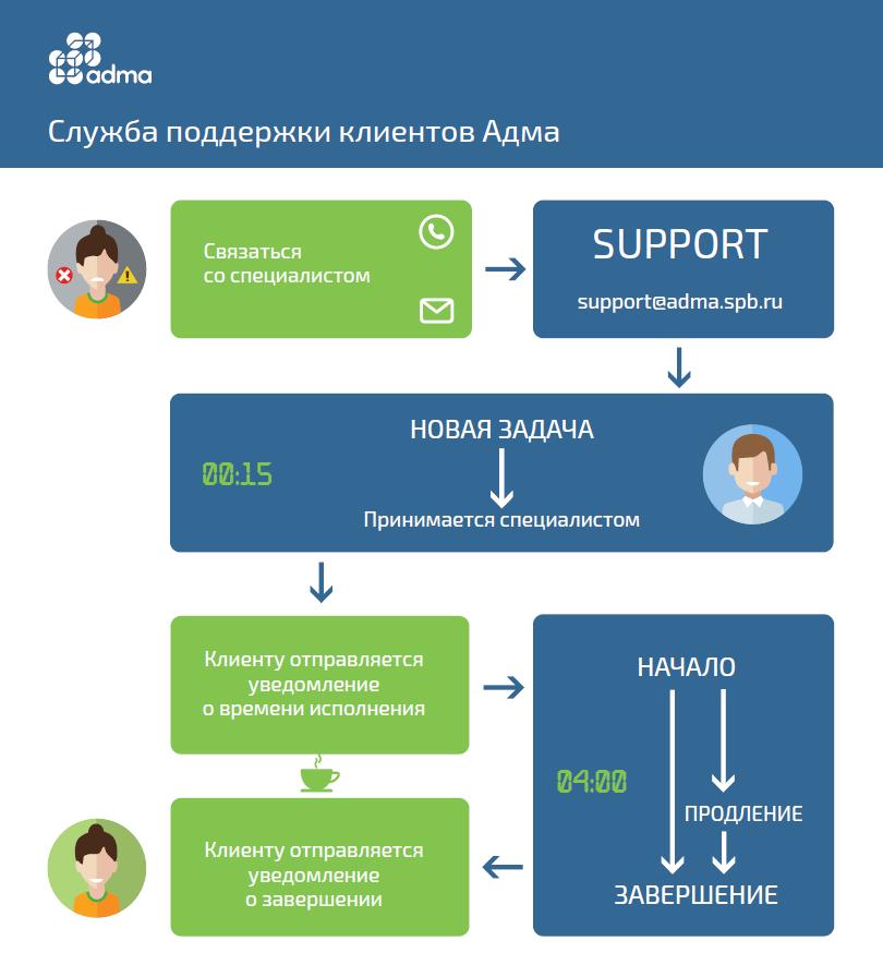 Схема техподдержки клиентов компании