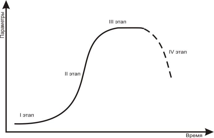 S-образная кривая показывает стандартное развитие систем и зависимость достигнутого результата от затраченных ресурсов