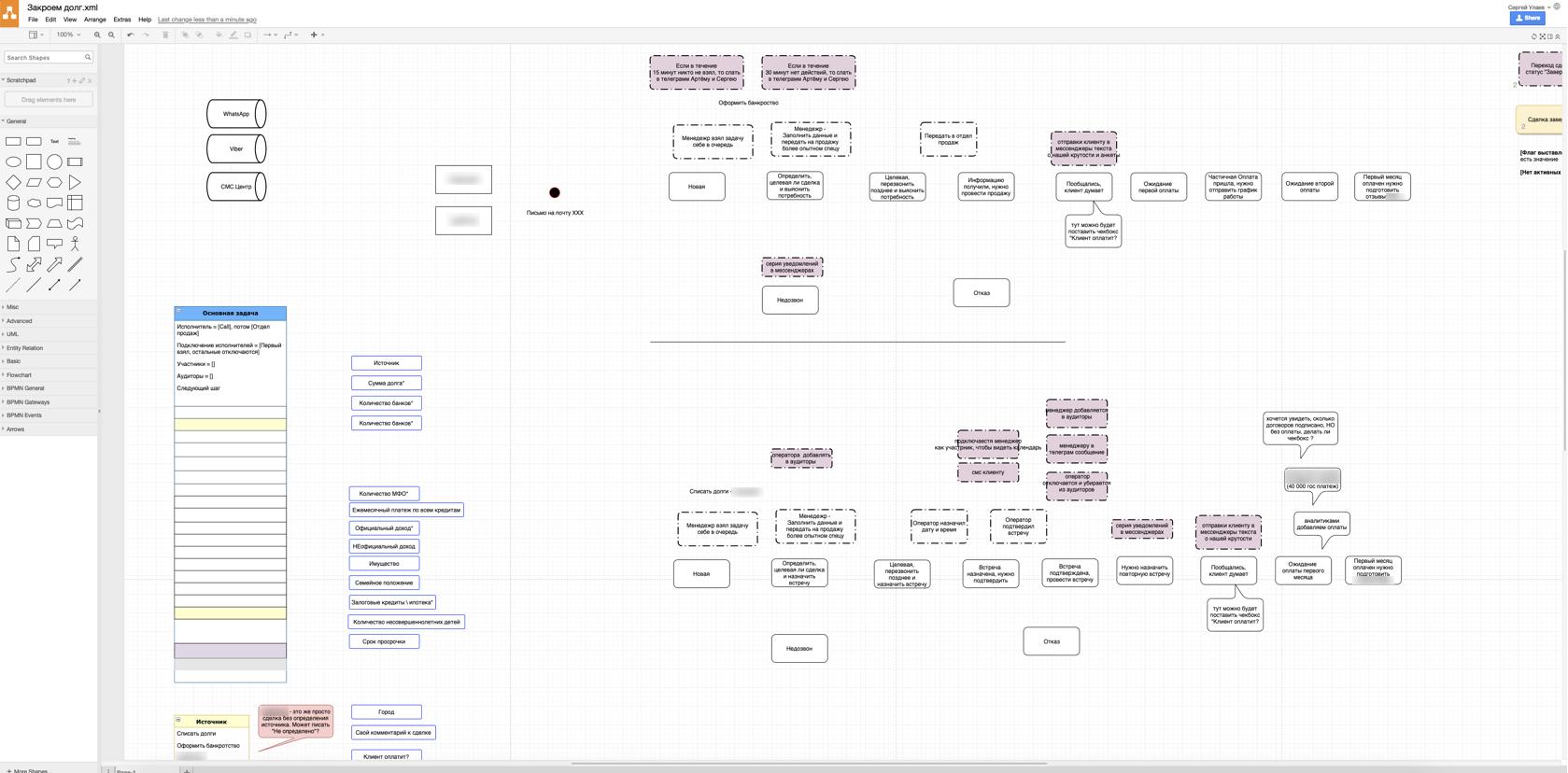 Наброски в результате работы над архитектурой информационной системы на базе ПланФикса