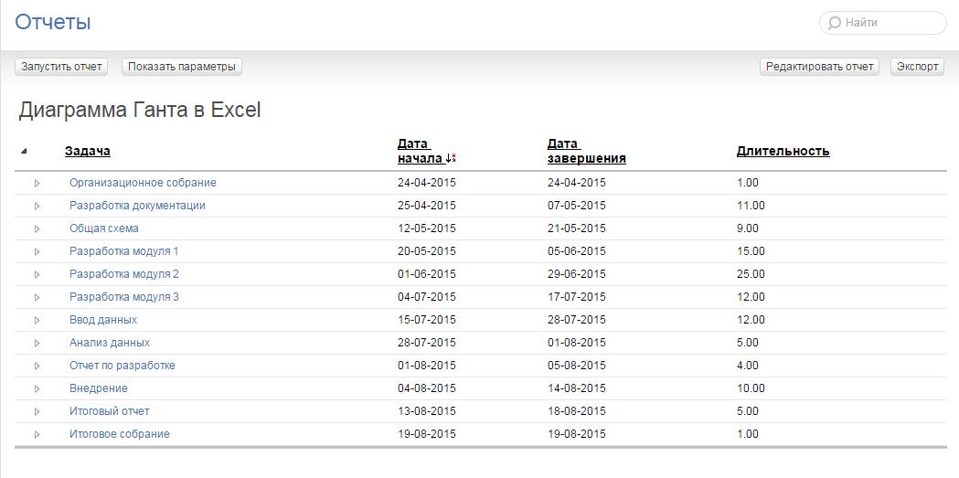 Отчет для экспорта диаграммы Ганта в Excel из ПланФикса: результат
