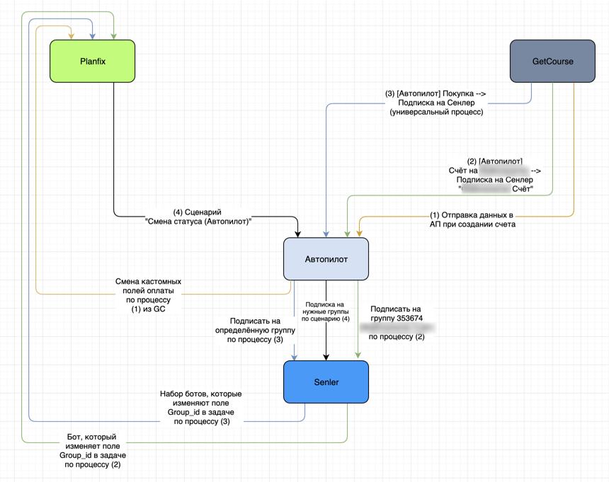 Архитектура взаимодействия систем