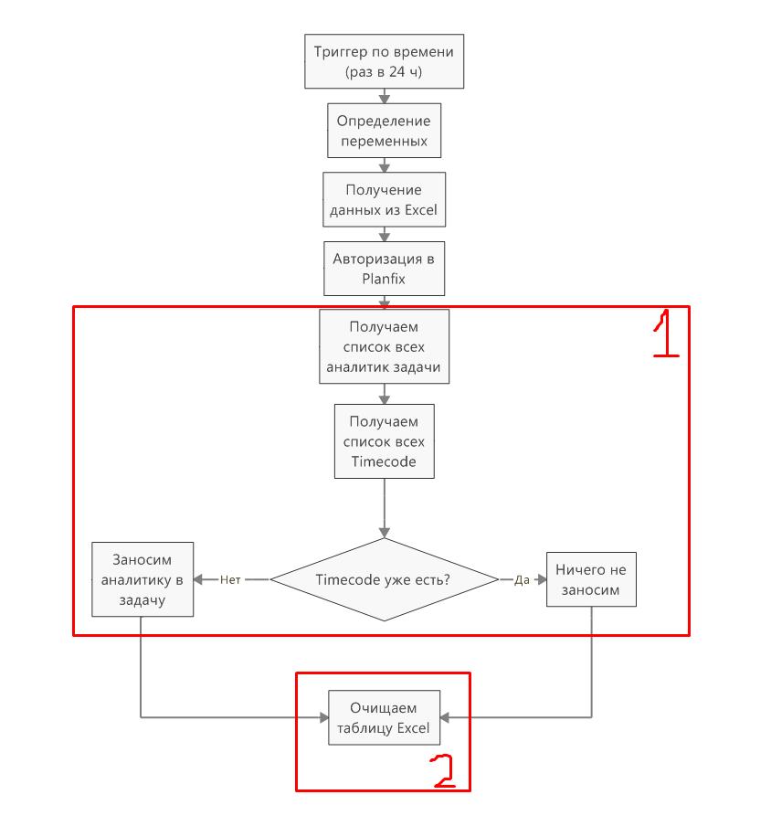 Общий алгоритм занесения данных в ПланФикс из штрих-кодов