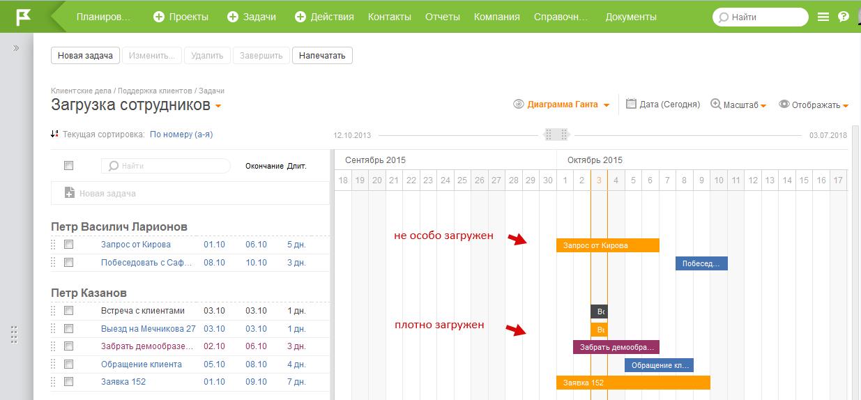Загрузка сотрудников на диаграмме Ганта в ПланФиксе