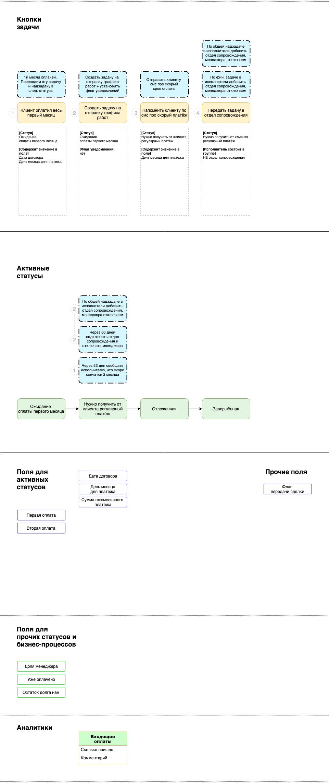 Процесс Отдела продаж в архитектуре системы управления на базе ПланФикса