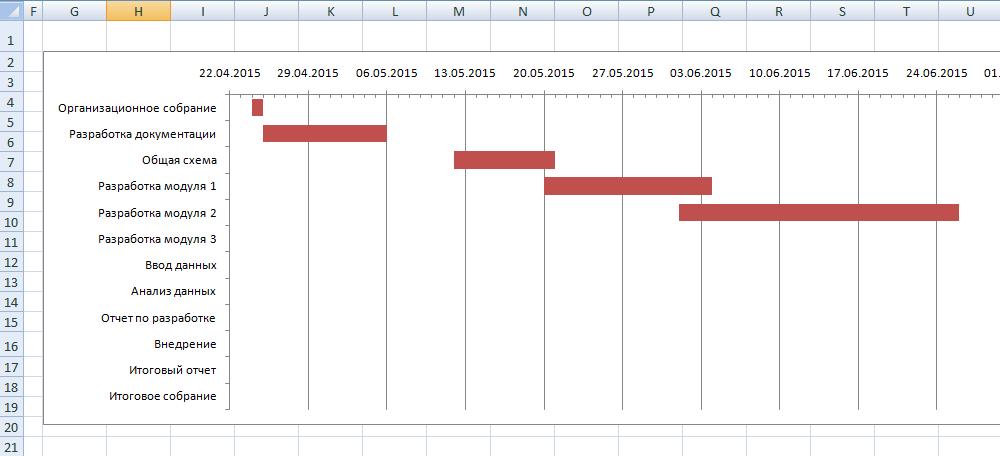 Диаграмма Ганта, экспортированная в Excel из ПланФикса