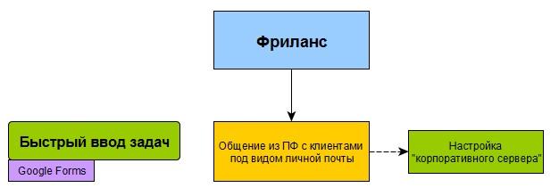 Схема настройки ПланФикса для личного использования