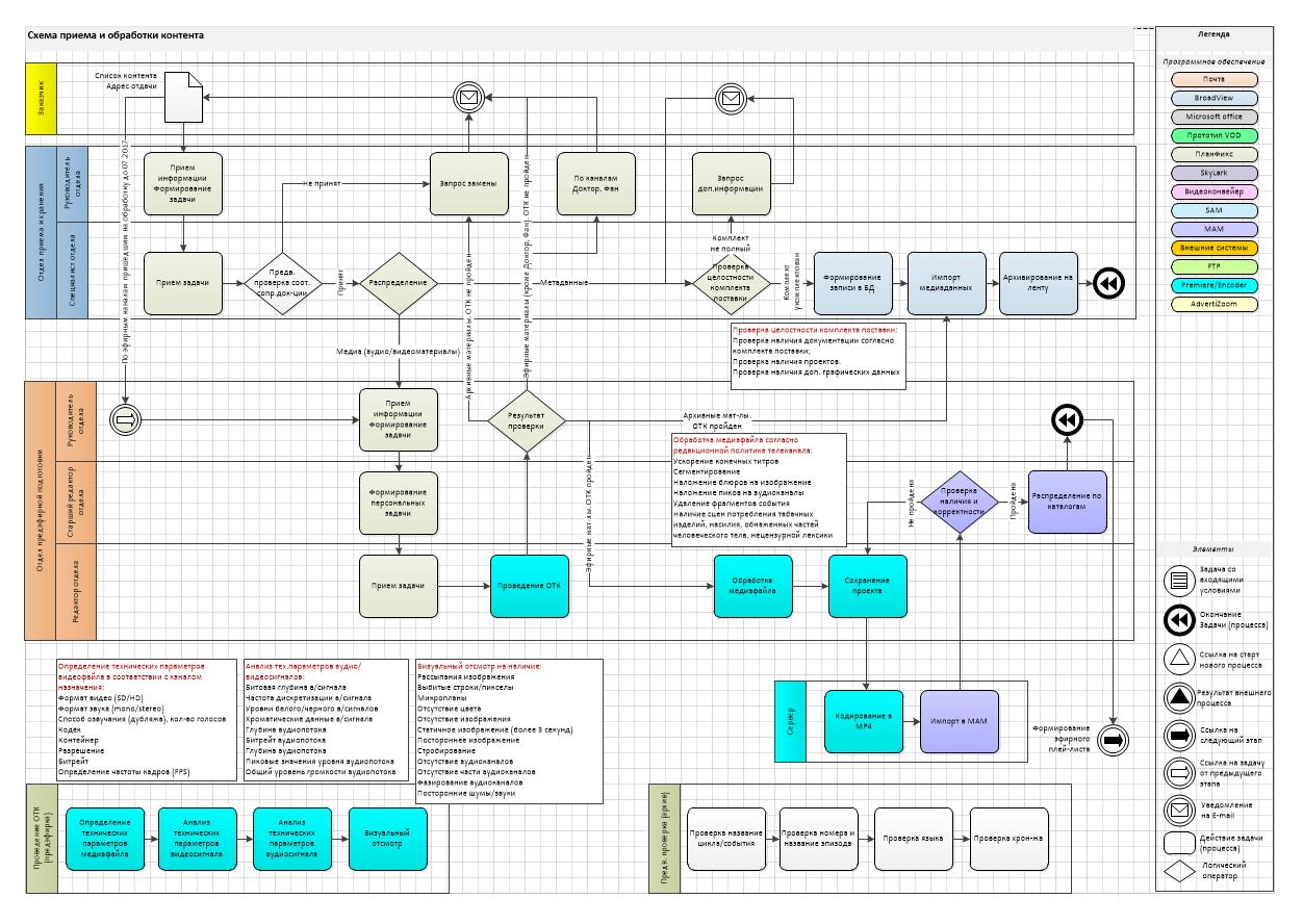 Бизнес-процессы управления телевизионным производством